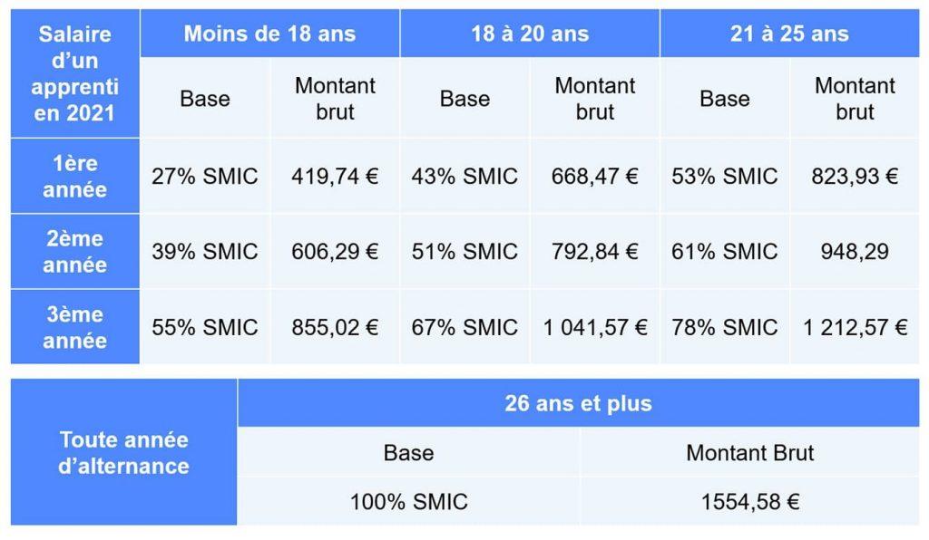 C'est une grille de salaire pour les personnes ayant un contrat d'apprentissage. 1ère année 27% du SMIC pour les moins de 18 ans Salaire 419,74€ . 18 à 20 ans 43% du SMIC 668,47€€ montant brut , 21ans à 25 ans 53% du SMIC 823,93€. 2ème année 39% 606,29€ moins de 18 ans . 18 à 20 ans 51% SMIC 792,84€ 61% SMIC 948,29€ . 3ème année 55% du SMIC pour les moins de 18 ans . 67% du SMIC 1041,57€ pour les 18 à 20 ans . 78% du SMIC 1212,57€ pour les 21 à 25 ans