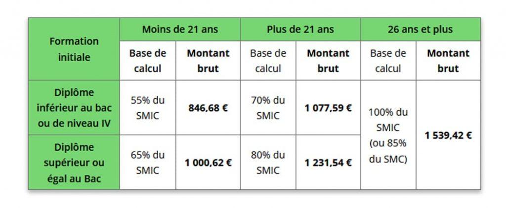 C'est une grille de salaire pour les personnes ayant un contrat de professionnalisation. 55% du SMIC pour les moins de 21 ans Salaire 846,68€ pour un diplôme inférieur au bac ou de niveau IV . 70% du SMIC 1077,59€ montant brut , 26 ans et plus 100% du SMIC 1539,42€. Diplôme supérieur ou égal au Bac 65% du SMIC 1000,62€ 80% du SMIC 1231,54€